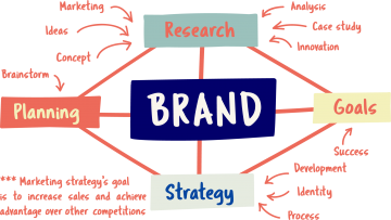Trust In Digital - Branding Strategy